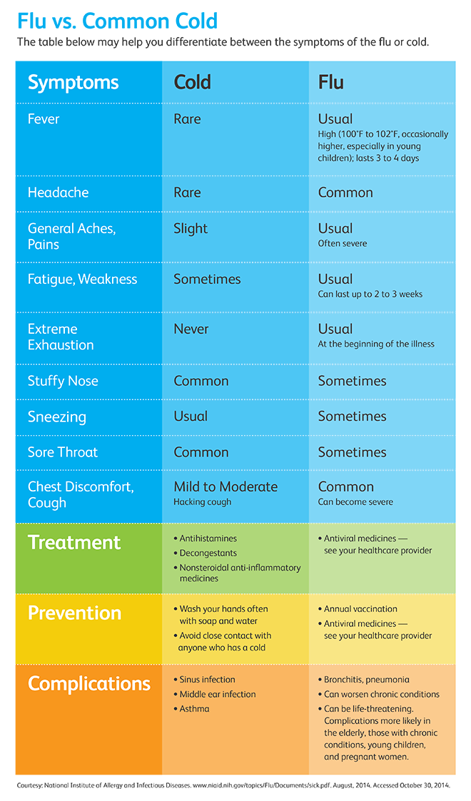 Is it the Flu or Common Cold? | Get Healthy Stay Healthy