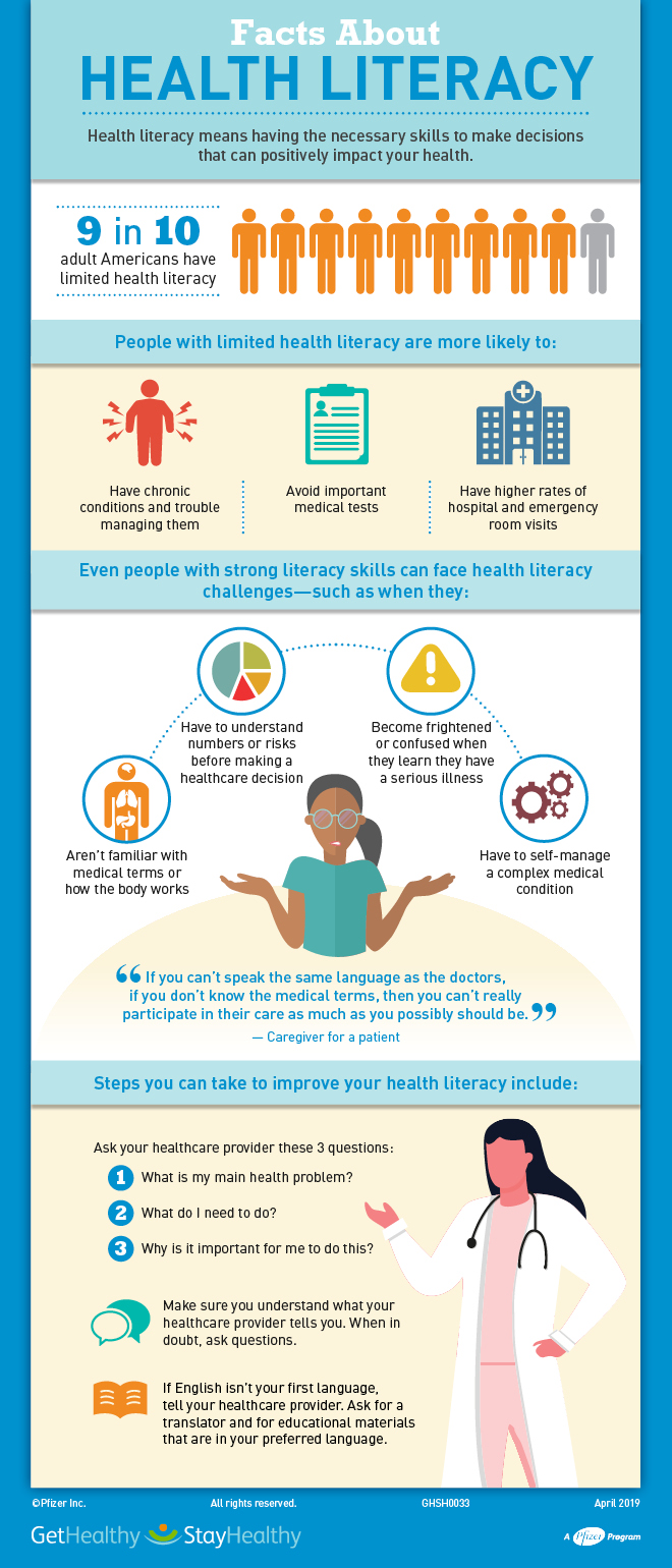 Health Literacy—Why We Need It