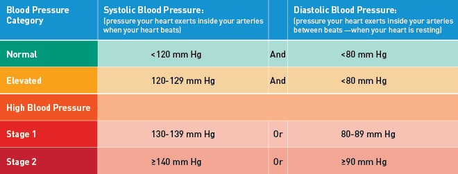 High blood pressure guidelines table