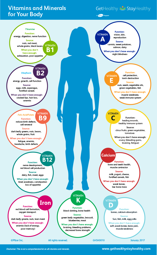Vitamins and Minerals For Your Body